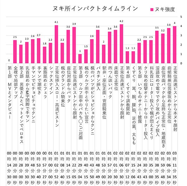 柊木楓タイムライン2
